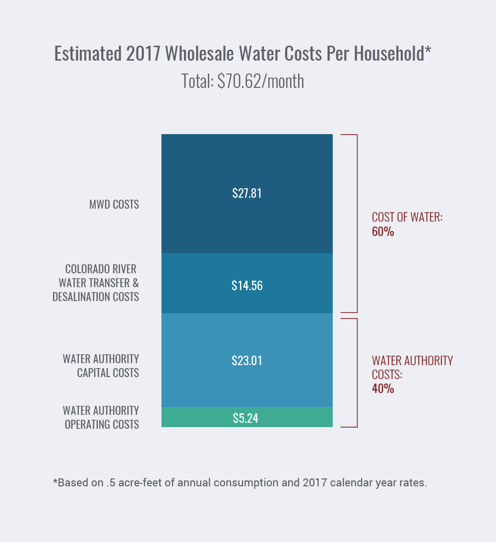 San Diego Water Authority 2016 Annual Report   Financial