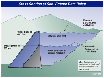 Cross Section of San Vicente Dam Raise