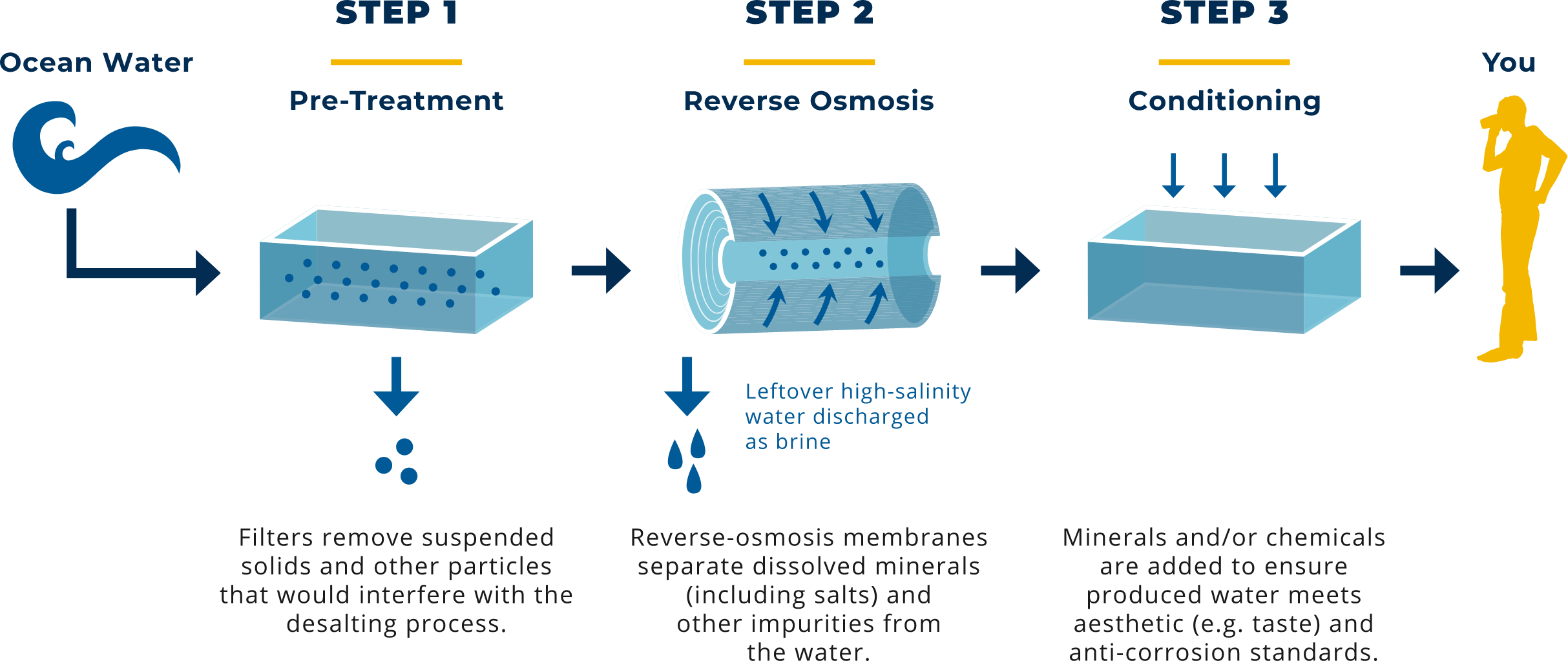 infographic outlining the 3 steps of desalination.  This information is also summarized in the paragraph abo e this image.